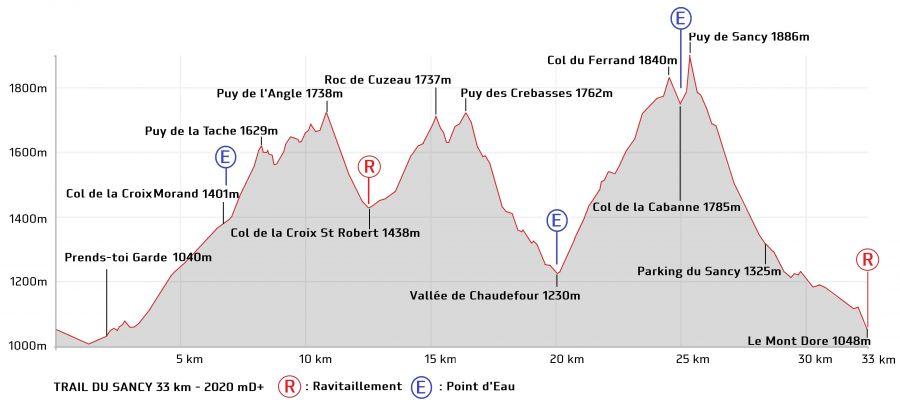 22 et 23 septembre 2018 : Trails du Sancy Mont-Dore